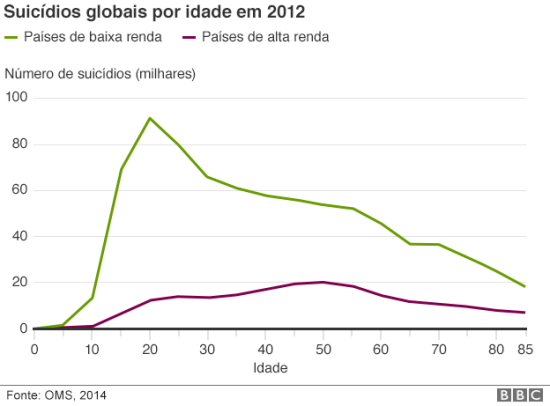 150922140924_teenage_suicide_rate_age_comparison_portuguese