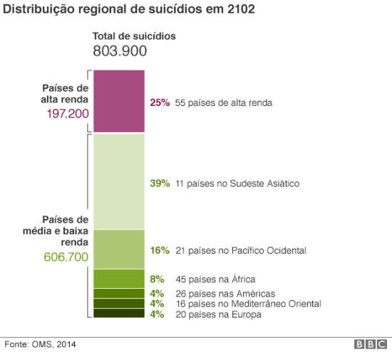 150922140951_teenage_suicide_rate_proportion_portuguese
